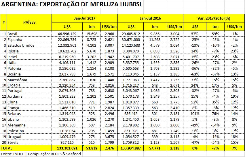 Brasil lidera com folga ranking de importadores de merluza argentina